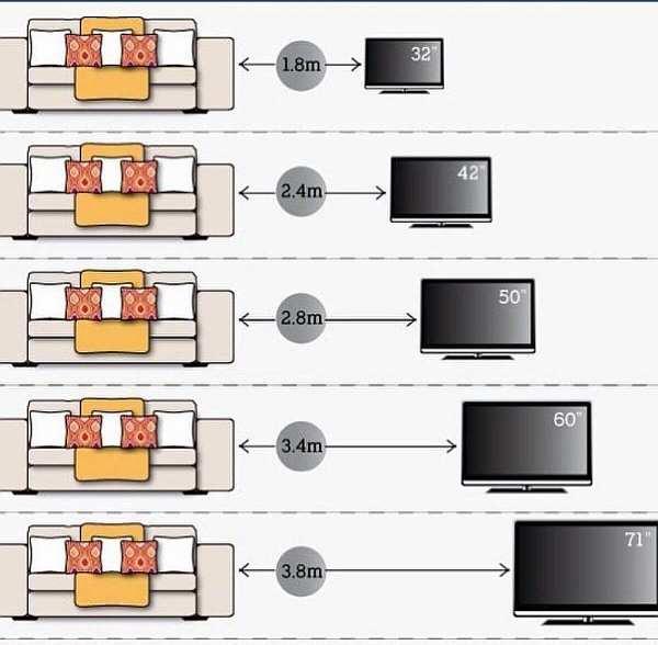 Расстояние от дивана до стены