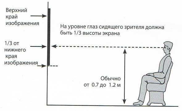 Советы для просмотра телевизора