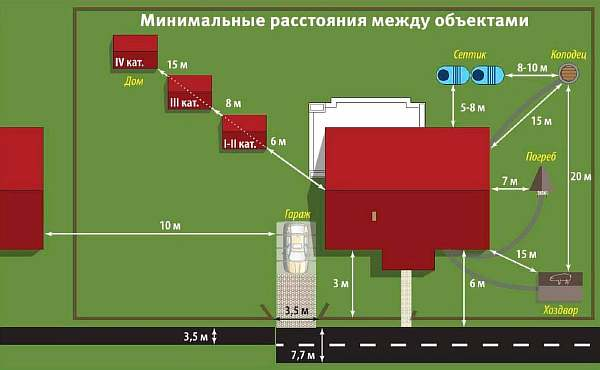 Схема расположения септика на участке