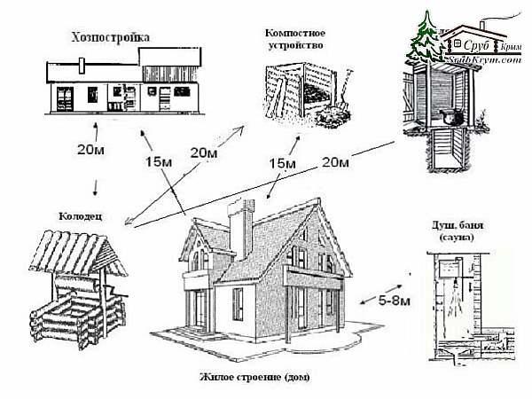 Расстояние между домом и участком