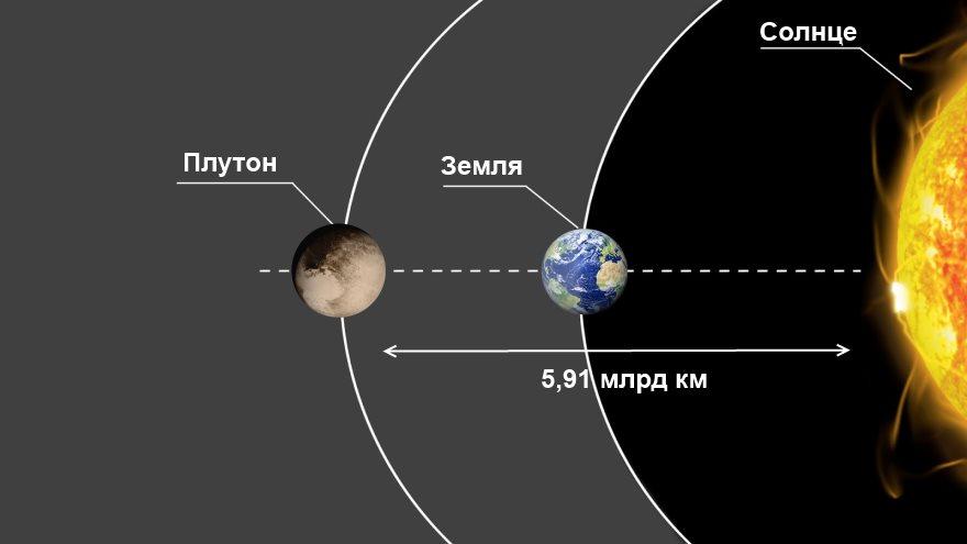 Дистанция от Плутона