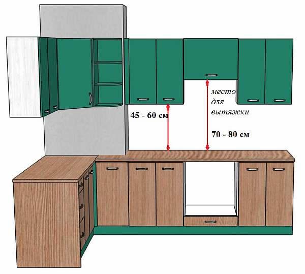 Расстояния между шкафчиками