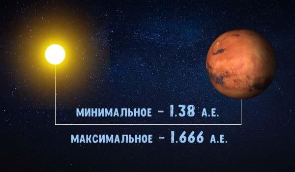 Дистанция между планетами