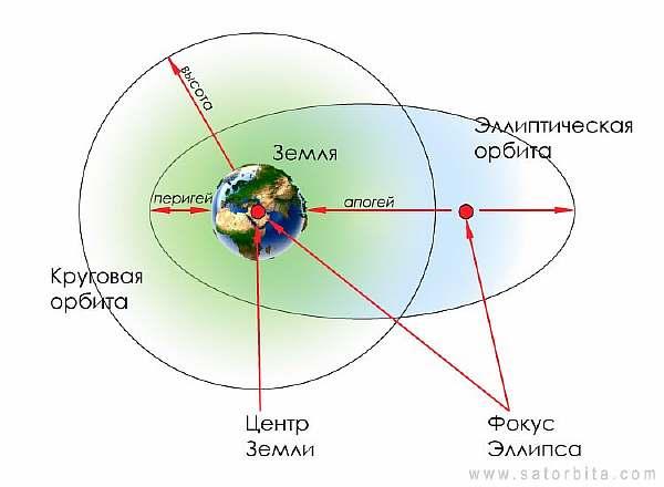 Орбиты небесных тел