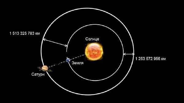 Дистанция между орбитами