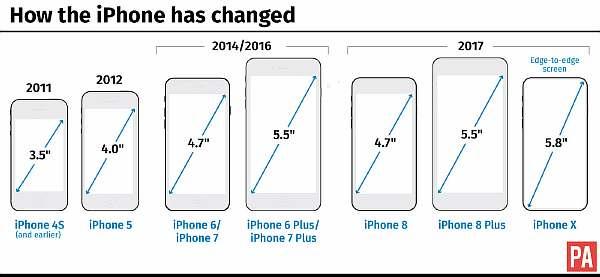 Экраны телефонов