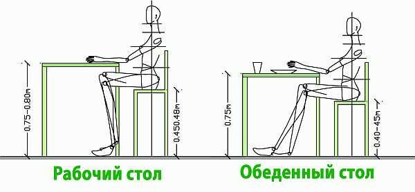Стандартная высота стула и табуретки: сиденье и спинка для кухонного и офисного стола