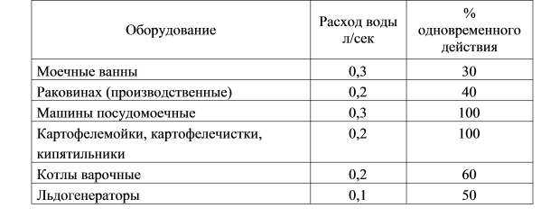 Нормы расхода