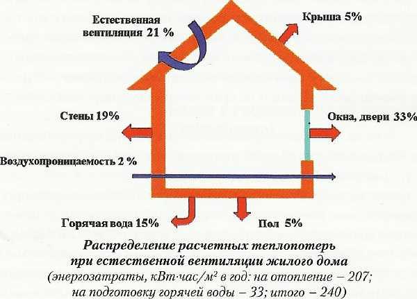 Теплопотери в доме
