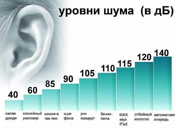 Нормы слышимости