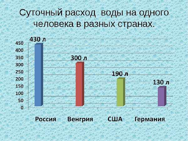 Нормы потребления