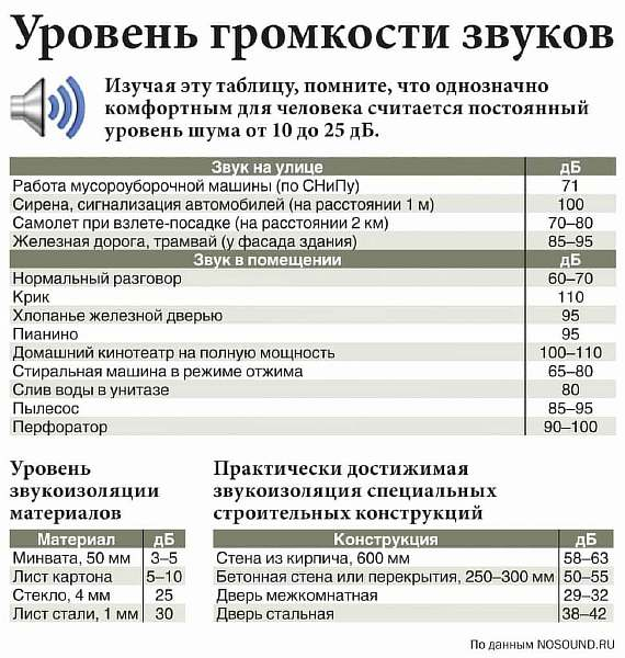 Таблица громкости