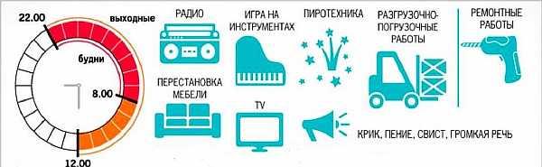 Нормы и правила в Санкт-Петербурге
