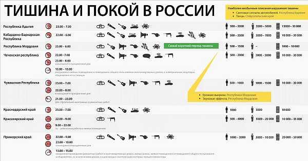 Нормы и правила в России