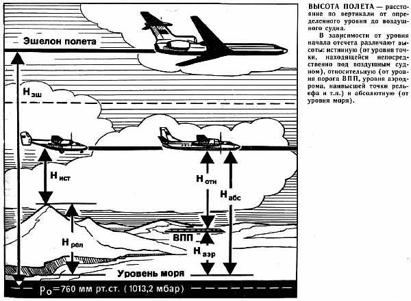 Схема высоты полета