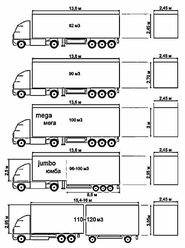 Размеры автомобилей