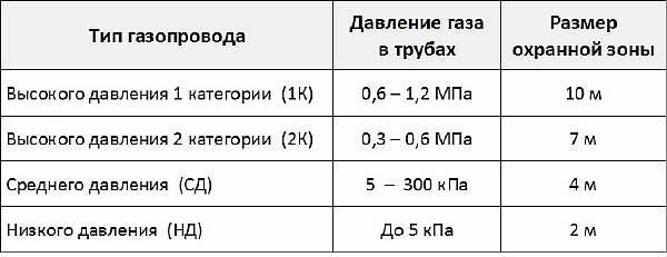 Размеры охранных зон