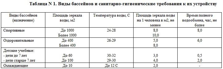 Нормативы температуры