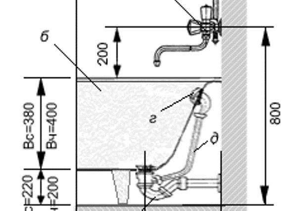 Высота монтажа крана от пола