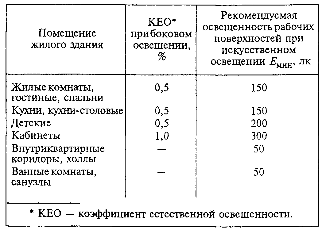 Таблица СП (СНиП)
