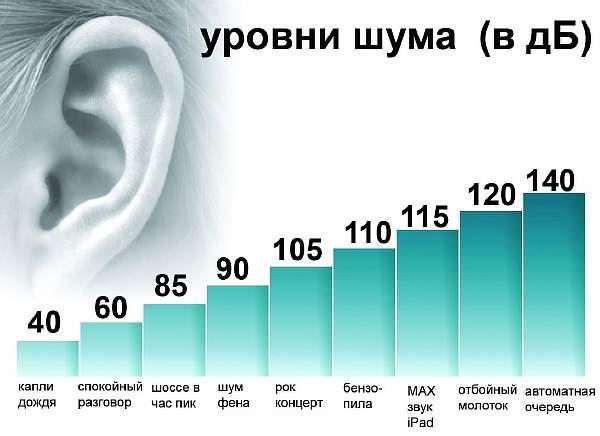 Громкость звуков